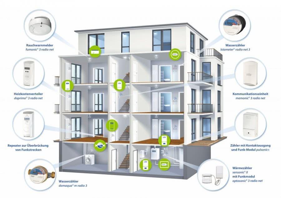 Ista symphonic sensor net Verbrauchsdaten per Funk messen Highlights BadeWelten